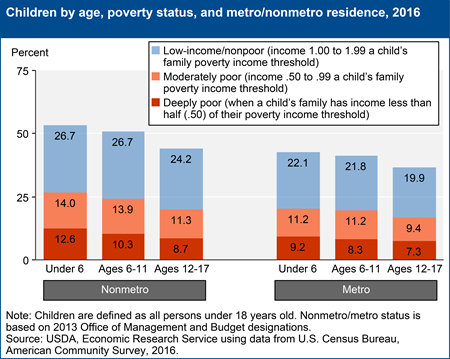 Children by age, poverty status, and metro/nonmetro residence, 2016