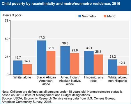 Child poverty by race/ethnicity and metro/nonmetro residence, 2016