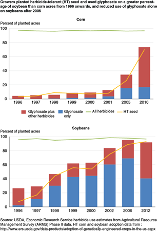 Growers planted herbicide tolerant (HT) seed and used glyphosate on a greater percentage of soybean than corn acres from 1996 onwards; and reduced use of glyphosate alone on soybeans after 2006