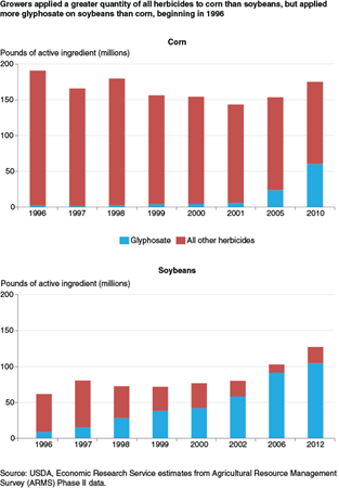 Growers applied a greater quantity of all herbicides to corn than soybeans, but applied more glyphosate on soybeans than corn, beginning in 1996