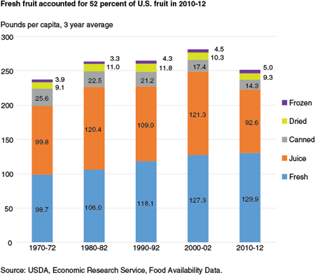 Fresh fruit accounted for 52 percent of U.S. fruit in 2010-12