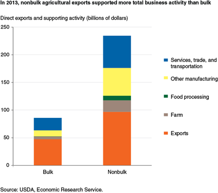 In 2013, nonbulk agricultural exports supported more total business activity than bulk