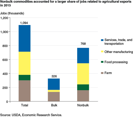 Nonbulk commodities accounted for a larger share of jobs related to agricultural exports in 2013