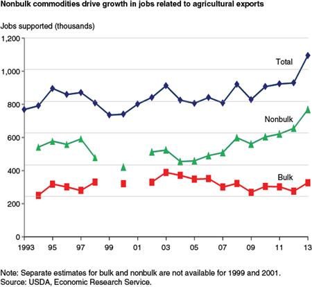 Nonbulk commodities drive growth in jobs related to agricultural exports