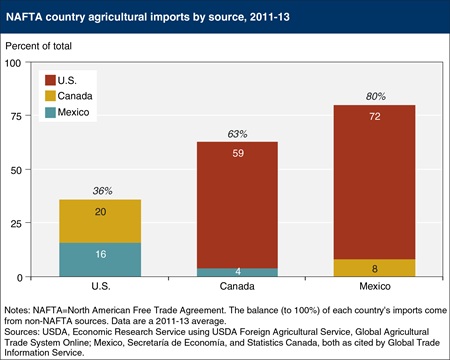 The United States is Mexico's largest source of agricultural imports