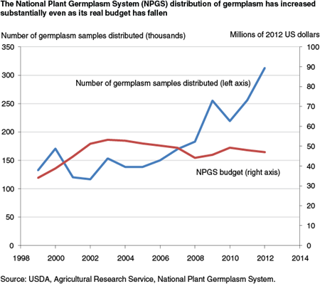 The National Plant Germplasm System (NPGS) distribution of germplasm has increased substantially even as its real budget has fallen