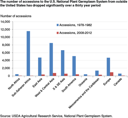 The number of accessions to the U.S. National Plant Germplasm System from outside the U.S. has dropped significantly over a thirty year period