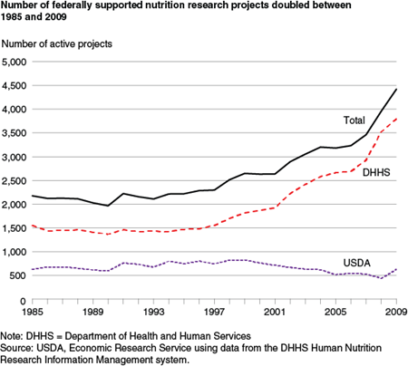 Number of federally-supported nutrition research projects doubled between 1985 and 2009