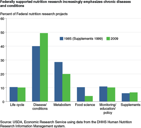 Federally-supported nutrition research increasingly emphasizes chronic diseases and conditions