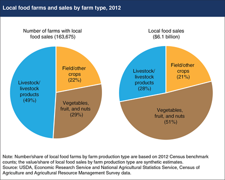 Produce farms account for about half of all local food sales