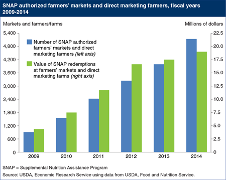 Number of farmers' markets and direct marketing farmers accepting SNAP benefits continues to grow