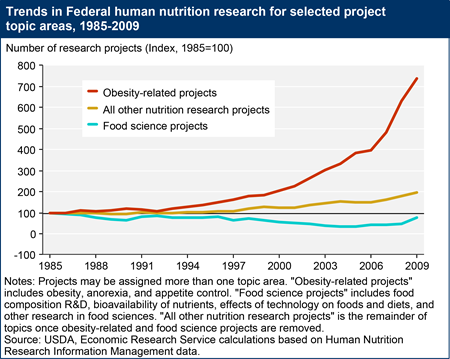 Federal support for nutrition research increasingly focuses on obesity