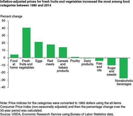 Inflation-adjusted prices for fresh fruits and vegetables increased the most among food categories between 1985  and 2014