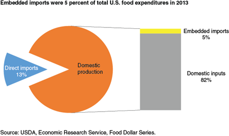 Embedded imports were 5 percent of total U.S. food expenditures in 2013