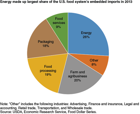 Energy made up largest share of the U.S. food system's embedded imports in 2013