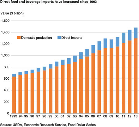 Direct food and beverage imports have increased since 1993