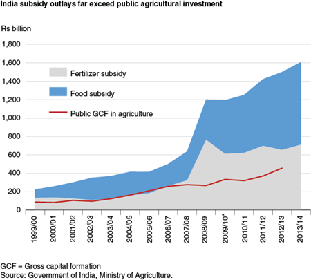 India subsidy outlays far exceed public agricultural investment