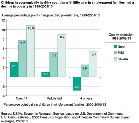Children in economically healthy counties with little gain in single-parent families had a decline in poverty in 1999-2009/13