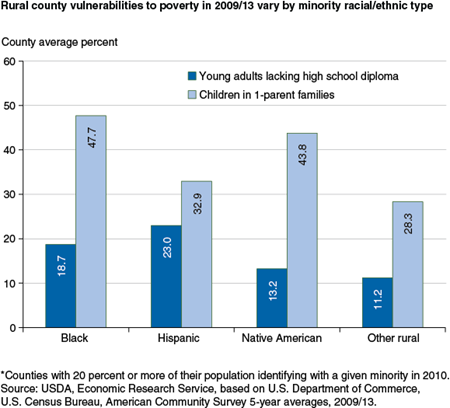 Rural county vulnerabilities to poverty in 2009/13 vary by minority racial/ethnic type