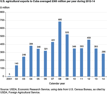 U.S. agricultural exports to Cuba averaged $360 million per year during 2010-14