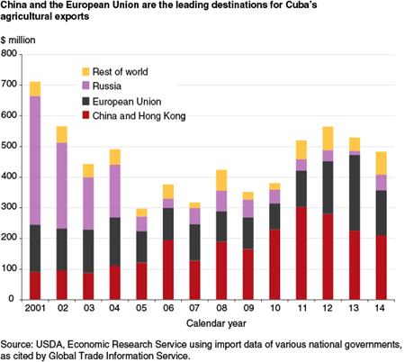 China and the European Union are the leading destinations for Cuba's agricultural exports