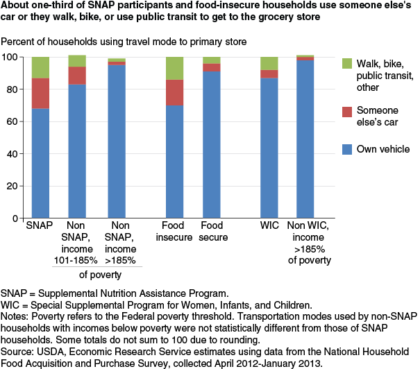 usda ers most u s households do their main grocery shopping at