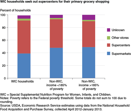 WIC households seek out supercenters for their primary grocery shopping