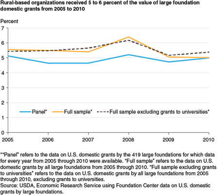 Rural-based organizations received 5 to 6 percent of the value of large foundation domestic grants from 2005 to 2010