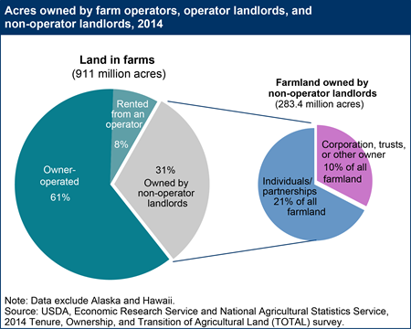 Acres owned by farm operators, operator landlords, and non-operator landlords, 2014