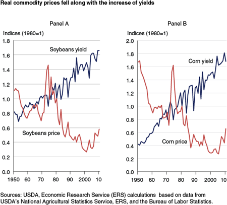 Real commodity prices fell along with the increase of yields
