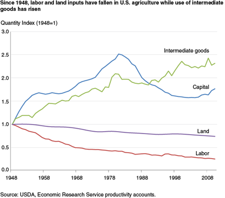 Since 1948, labor and land inputs have fallen in U.S. agriculture while use of intermediate goods has risen