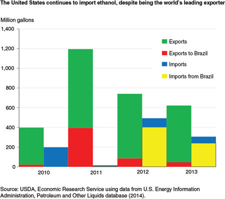The United States continues to import ethanol, despite being the world's leading exporter