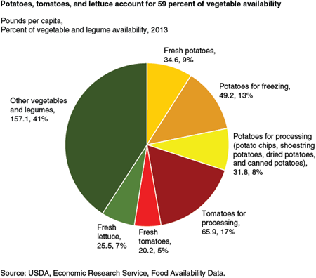 Potatoes, tomatoes, and lettuce account for 59 percent of vegetable availability