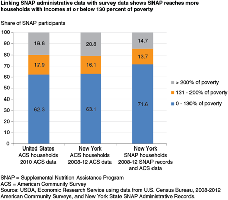 Linking SNAP administrative data with survey data shows SNAP reaches more households with incomes at or below 130 percent of poverty
