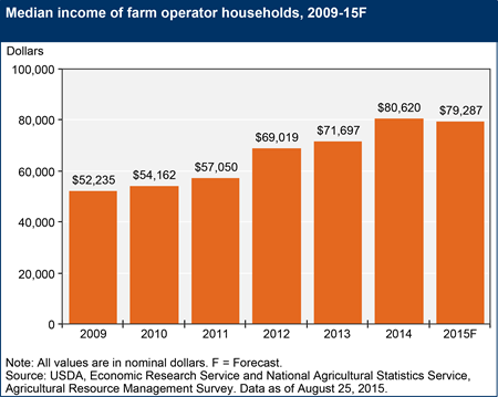 Median income of farm operator households expected to dip in 2015