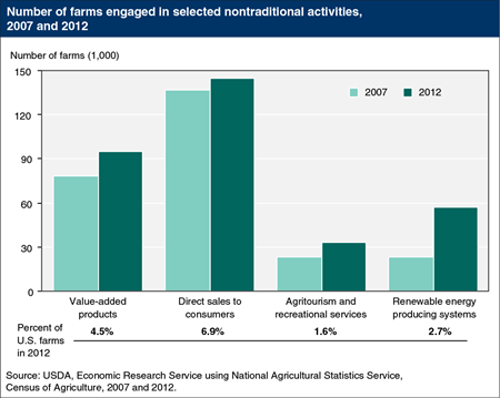The number of farms involved in nontraditional activities increased over 2007-12