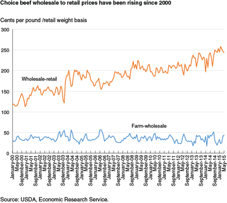 Choice beef wholesale to retail prices have been rising since 2000