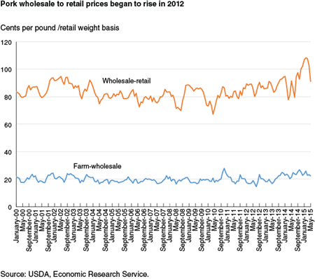 Pork wholesale to retail prices began to rise in 2012