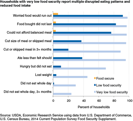 Households with very low food security report multiple disrupted eating patterns and reduced food intake