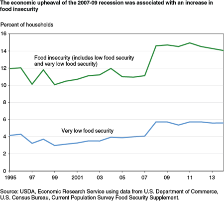 The economic upheaval of the 2007-09 recession was associated with an increase in food insecurity