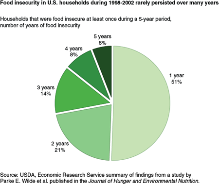 Food insecurity in U.S. households during 1998-2002 rarely persisted over many years