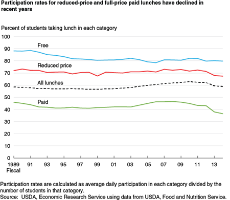 Participation rates for reduced-price and full-price paid lunches have declined in recent years
