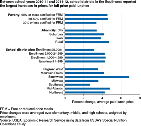 Between school years 2010-11 and 2011-12, school districts in the Southwest reported the largest increases in prices for full-price paid lunches