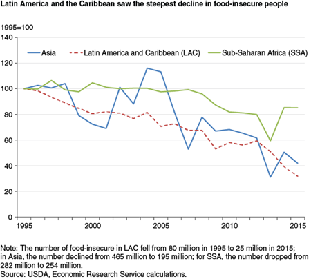 Latin America and the Caribbean saw the steepest decline in food-insecure people
