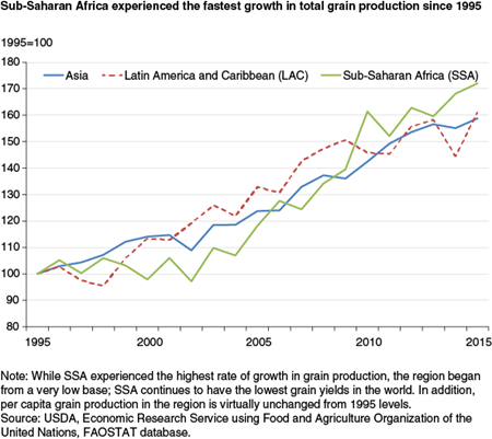 Sub-Saharan Africa experienced the fastest growth in total grain production since 1995