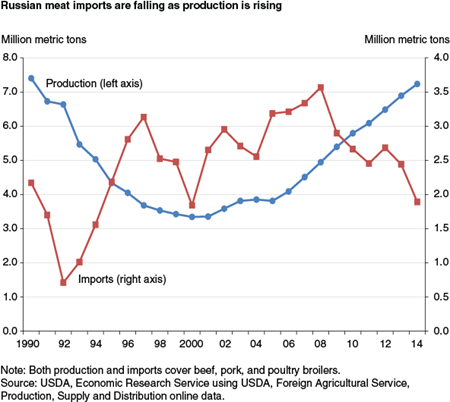 Russian meat imports are falling as production is rising