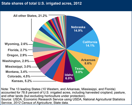 State shares of total U.S. irrigated acres, 2012