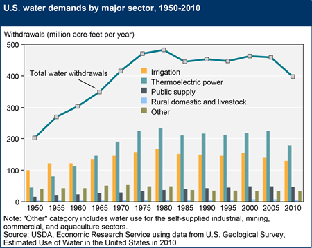 U.S. water demands by major sector, 1950-2010