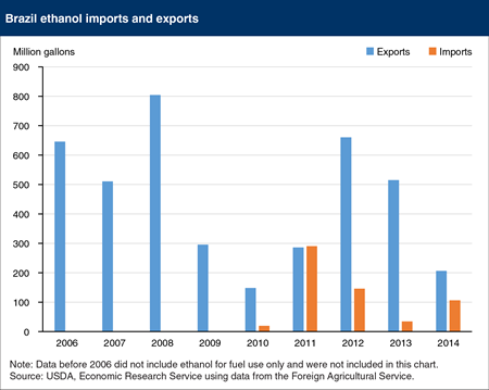 Brazil is now both an exporter and importer of ethanol