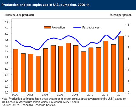 U.S. pumpkin production and use are growing
